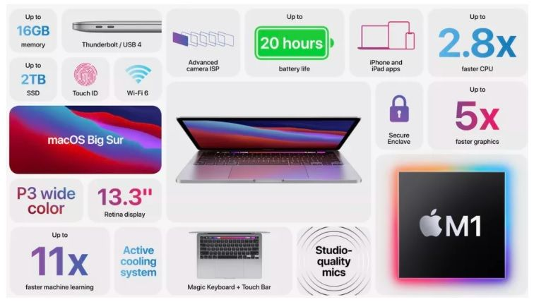 Apple presents M1-equipped Macbook Pro