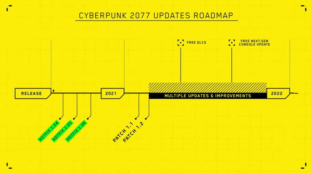 Cyberpunk 2077 receives a roadmap and a confirmation from CD Projekt