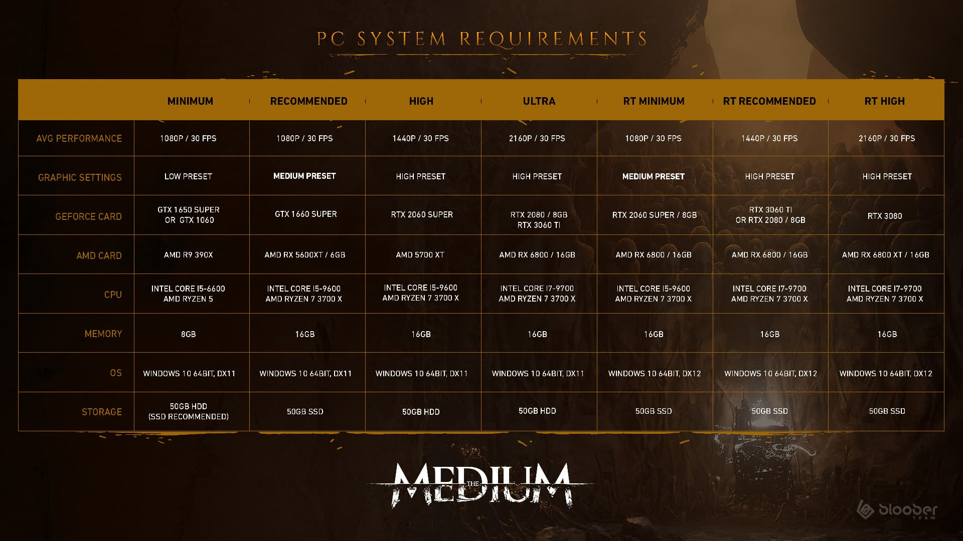 The Medium system requirements have been released