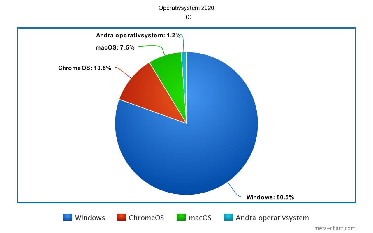 Chrome OS overhauled macOS last year