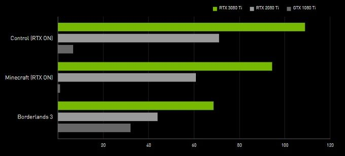 In the middle of the shortage – Nvidia launches Geforce RTX 3080 Ti