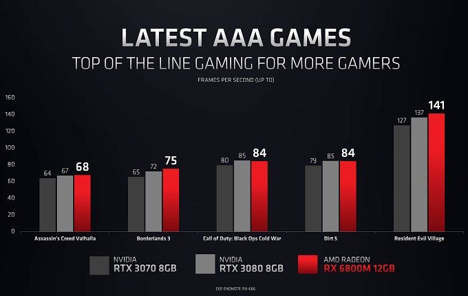 New graphics from AMD take up the laptop battle with Nvidia