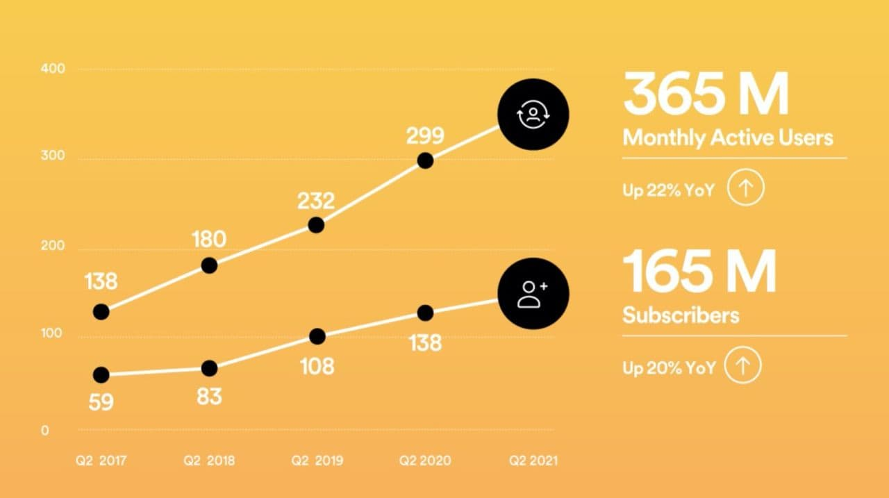 Spotify continues to increase the number of users