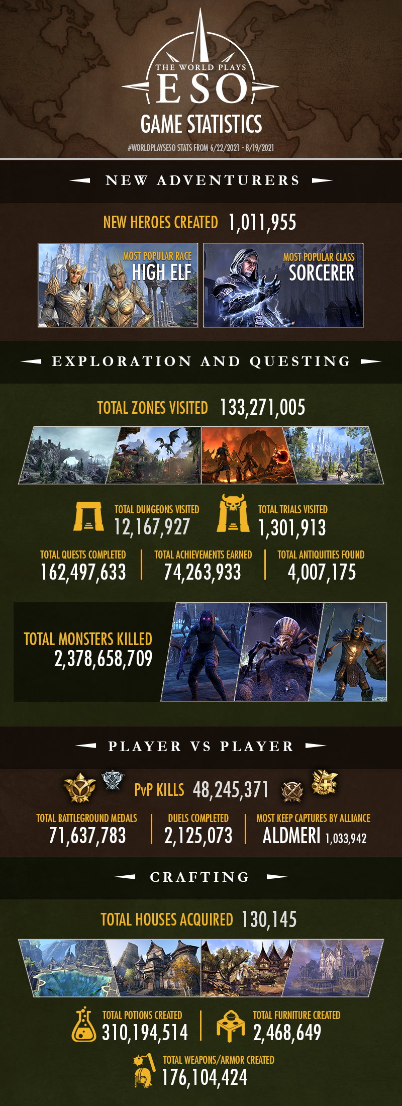 World Plays ESO, among other things, withdrew 4 million antiquities
