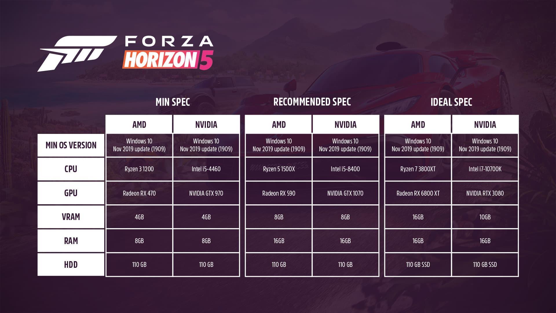 Forza Horizon 5 will be quite demanding on PC
